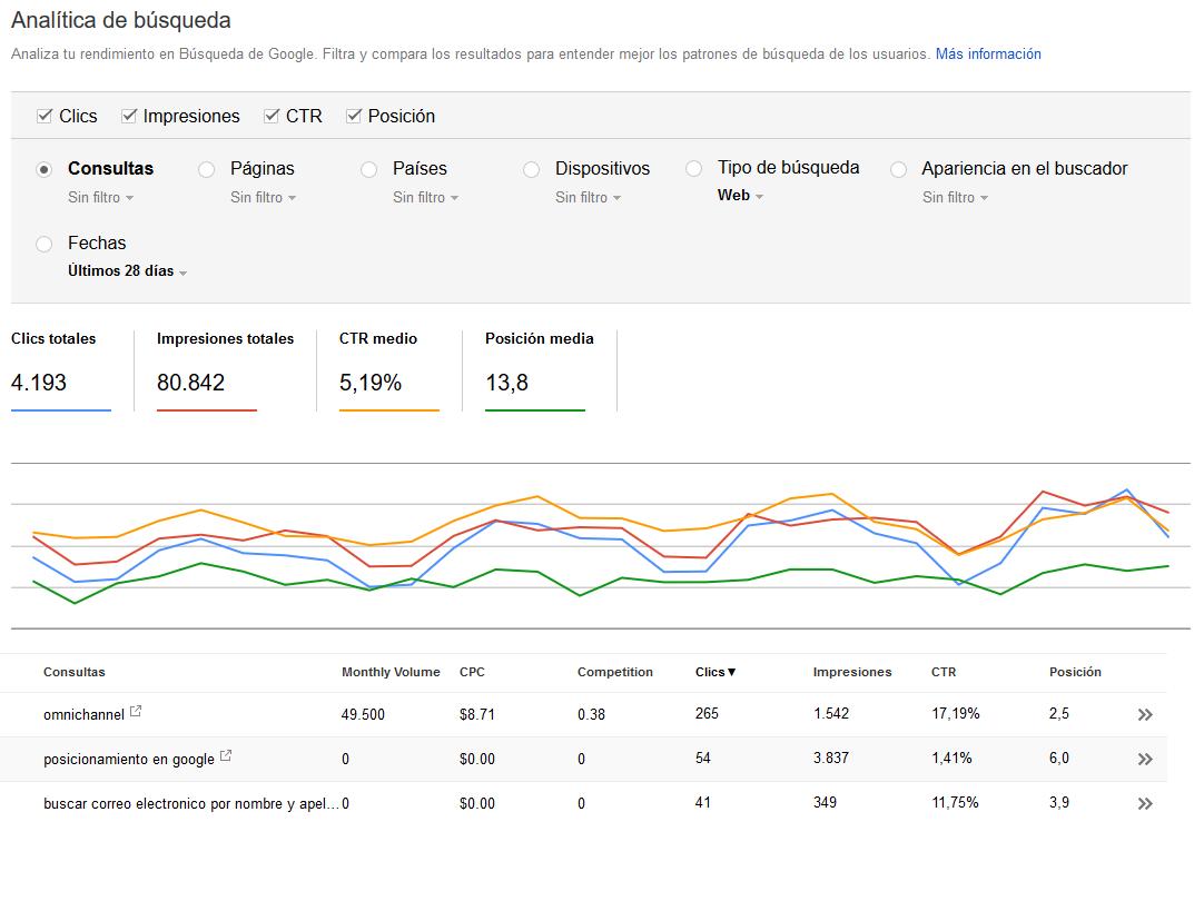 comprobar seo pagina web google search console
