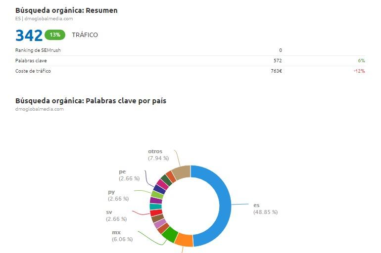 herramientas de informes seo semrush