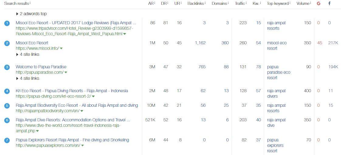 herramientas trabajos seo internacionalizacion ahrefs resultados google