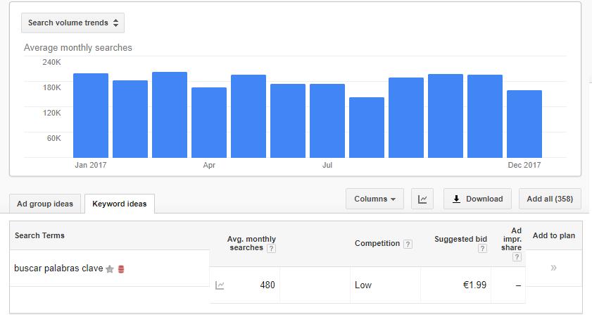 google keyword planner gratis con anuncios