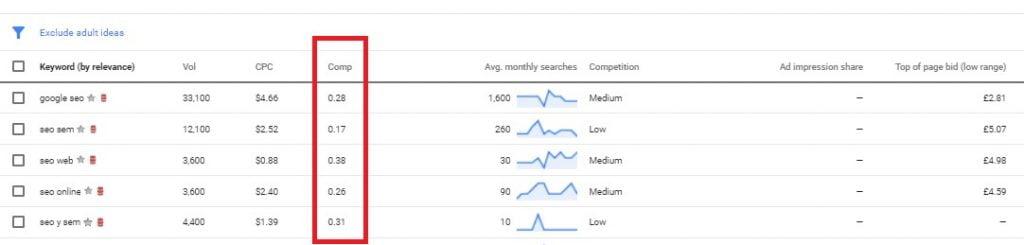 calcular dificultad palabras clave google ads