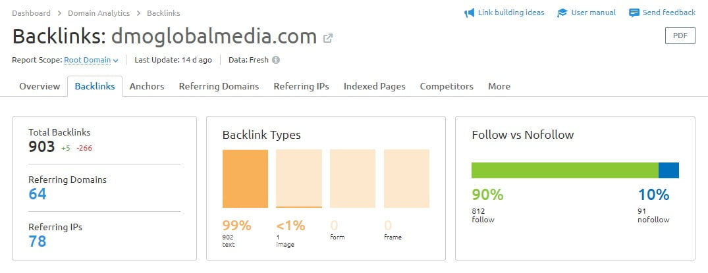 estrategias tecnicas seo posicionamiento web semrush backlinks