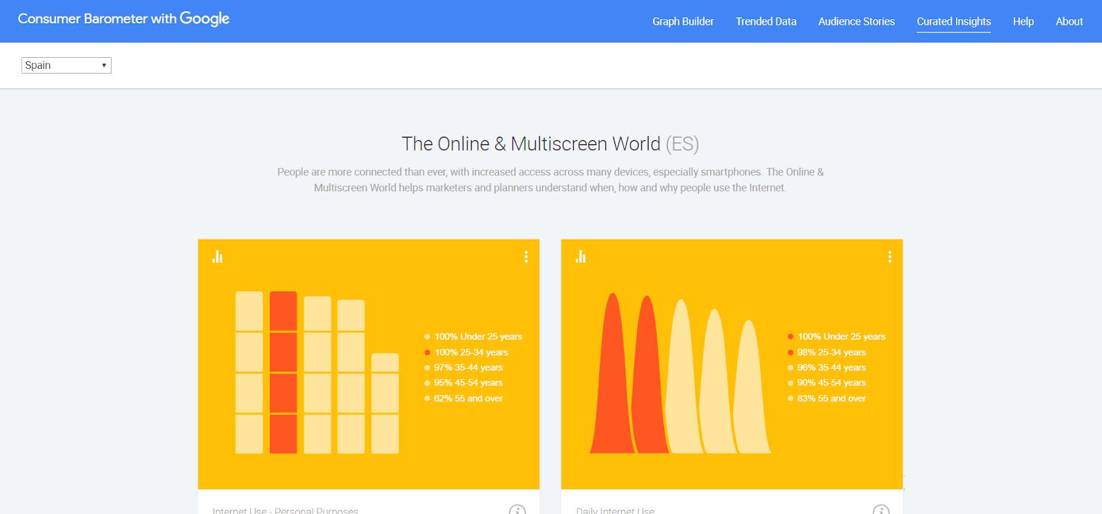 herramientas posicionamiento seo internacional google barometer