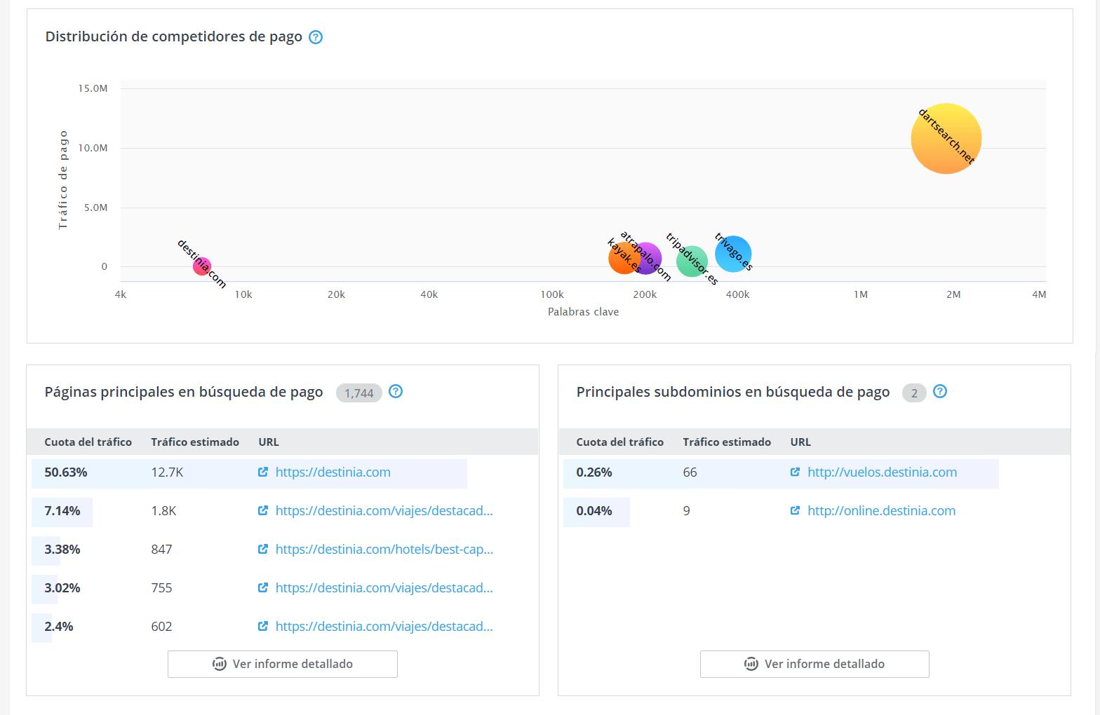 como puedo averiguar las palabras clave de una web pago grafico